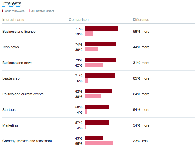 Screenshot of Twitter Audience Interests Comparison