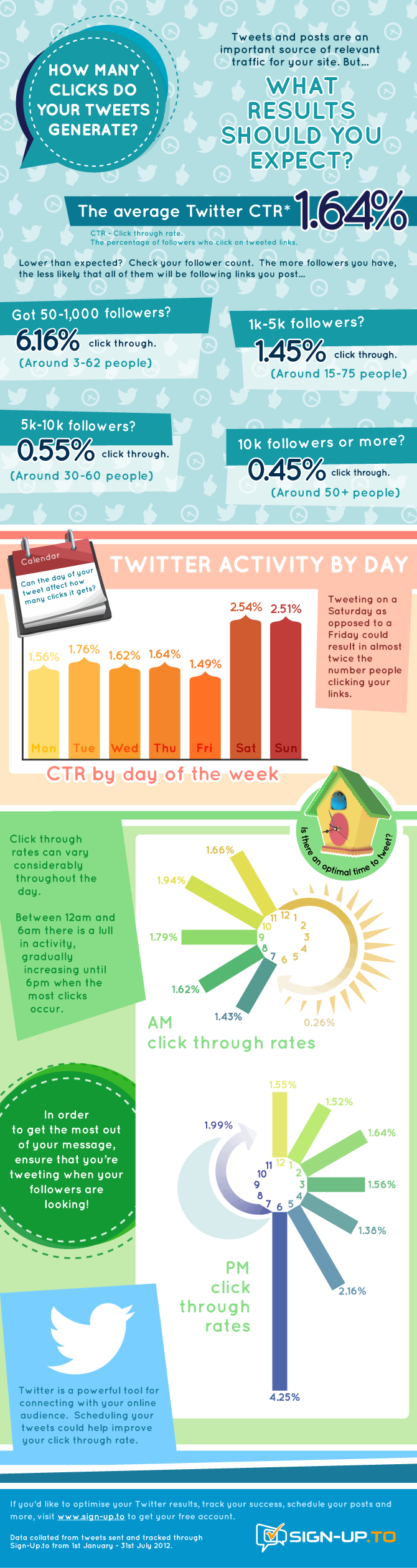 Twitter infographic showing average CTR, CTR by day of week, CTR by time of day.