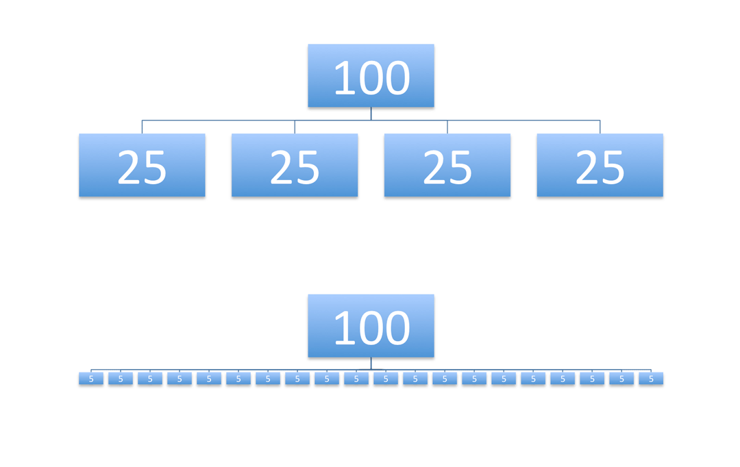 Diagram showing a page with a pagerank of 100 sending 25 to each of 4 linked pages, and another page of 100 pagerank sending 5 to each of 20 linked pages.