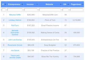 Bloggers Income Table showing list of bloggers sorted by monthly income on alternate coloured blue and white background